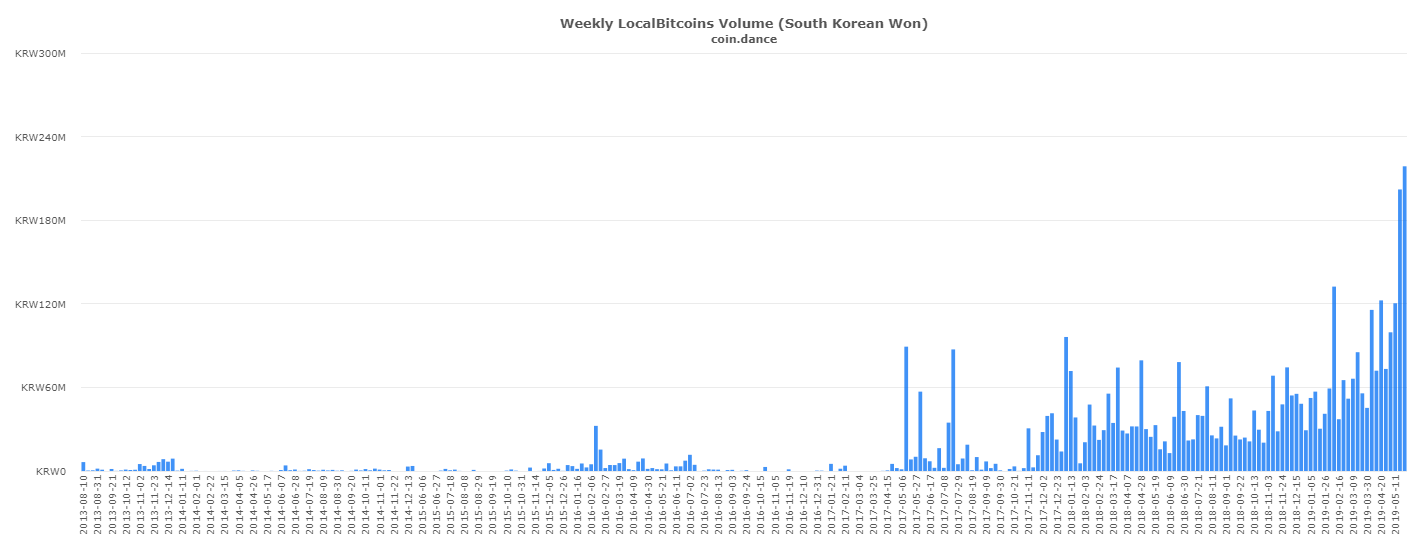 South Korea shows Bitcoin bull market is here