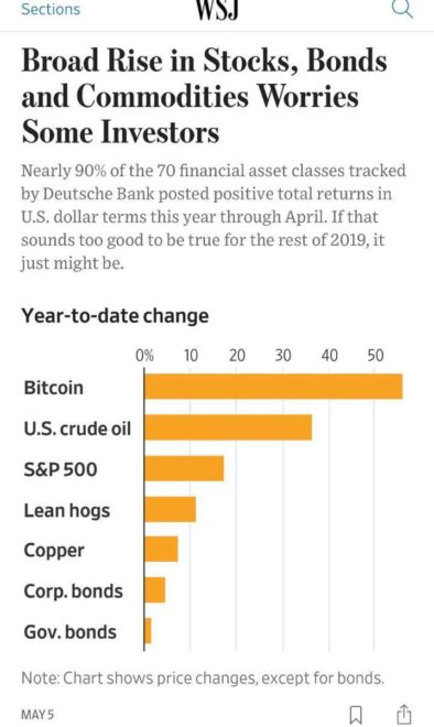 bitcoin vs other asset classes