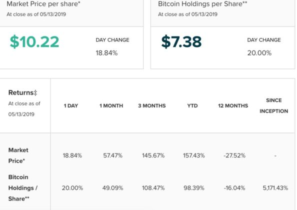 bitcoin futures grayscale gbtc