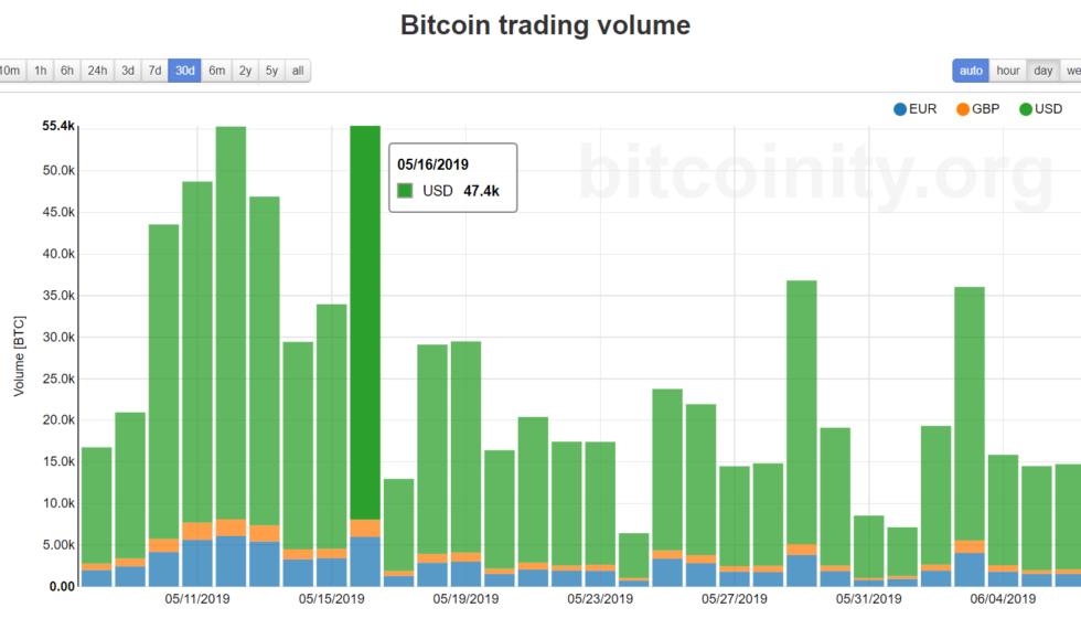 bittrex bitcoin rinkos btc kasybos programinė įranga