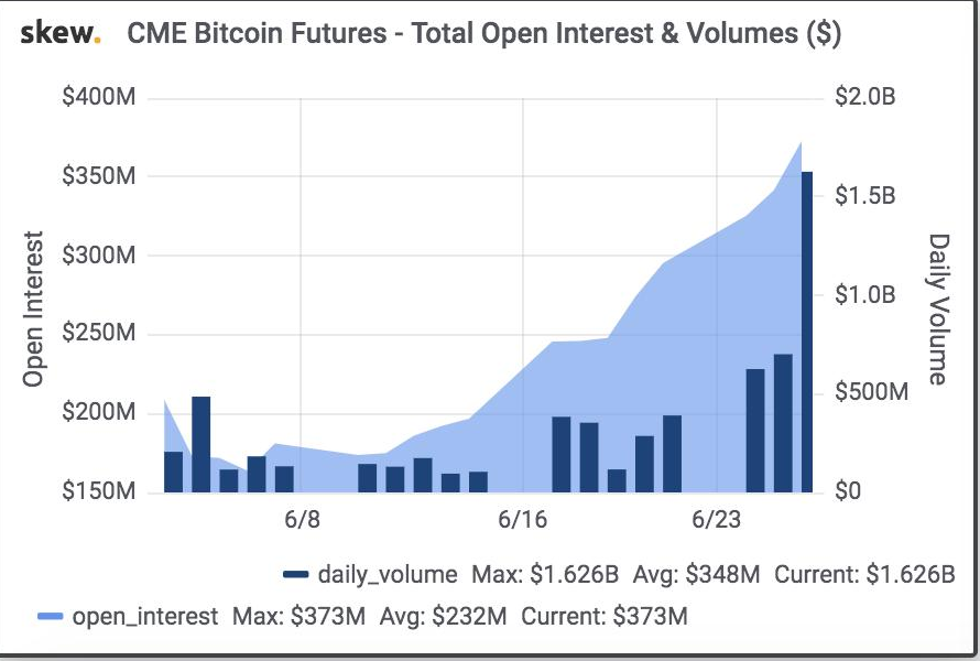 Bitmex Sees $500 Million Bitcoin Short Liquidation in 24hrs