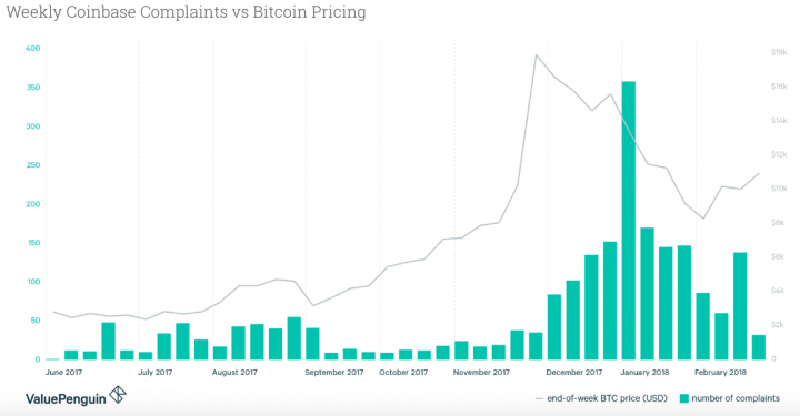 Cryptocurrency Complaints Against Price