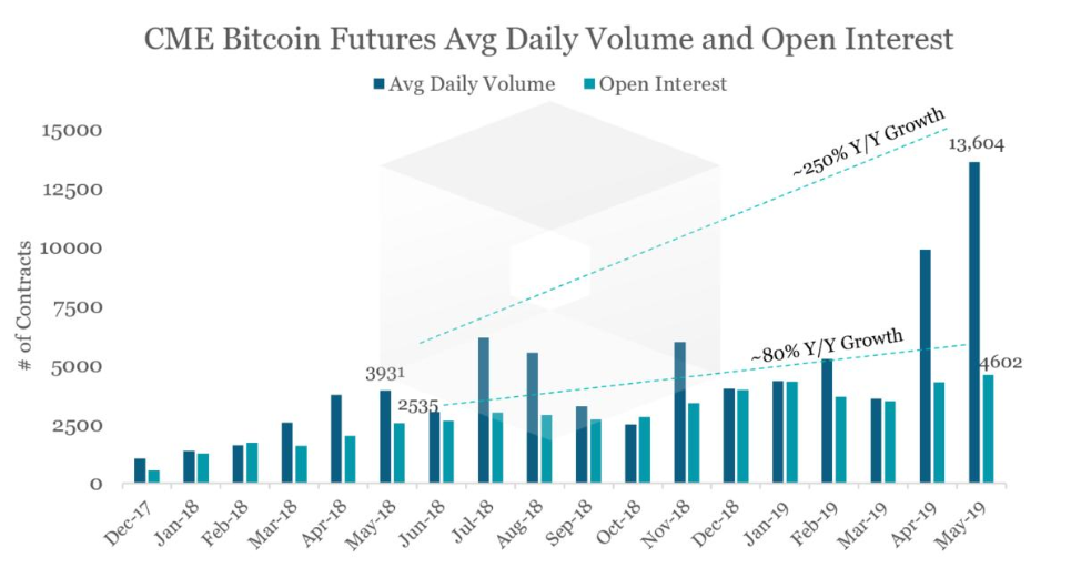 Bitcoin Futures Document Quantity Shows 'Step-by-step' Institutional Need 1