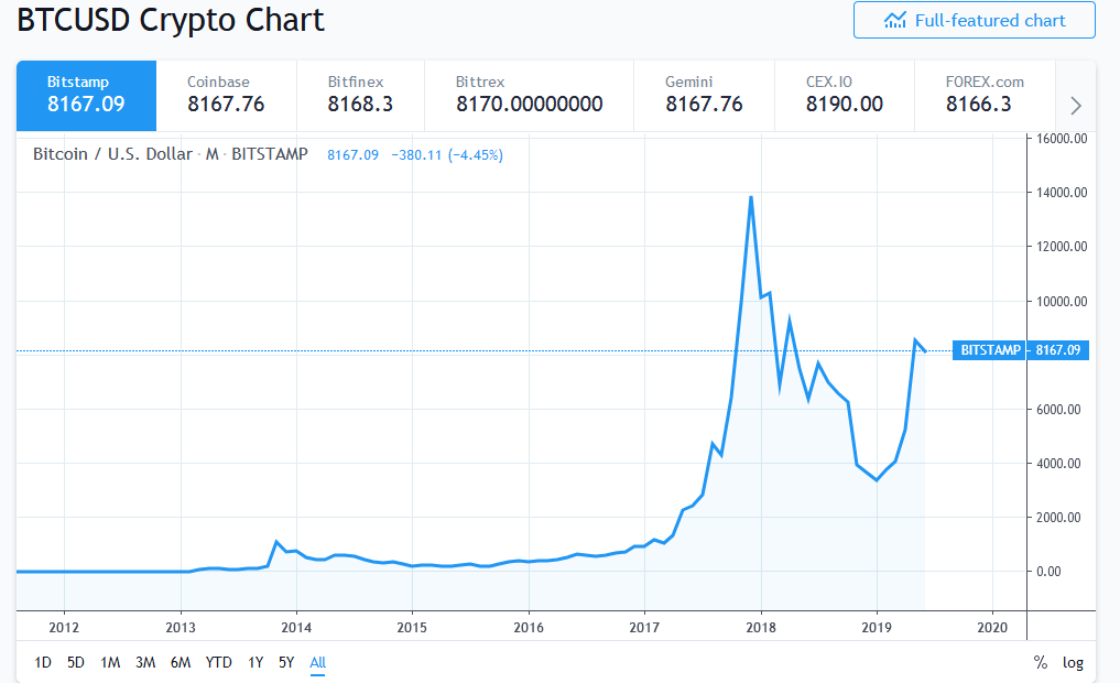 What Drives Bitcoin Price?