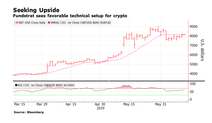 Bitcoin Set for Another Run at $9k