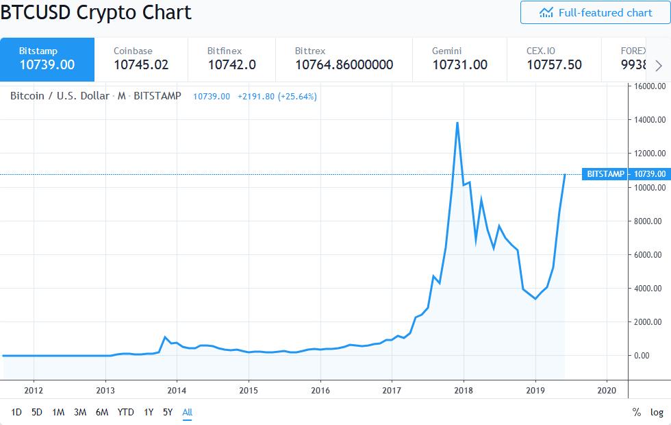 Bitcoin Approaching $11k
