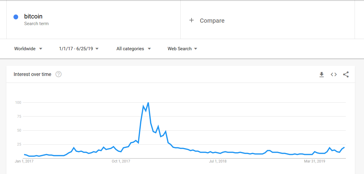 Google Trends for BTC