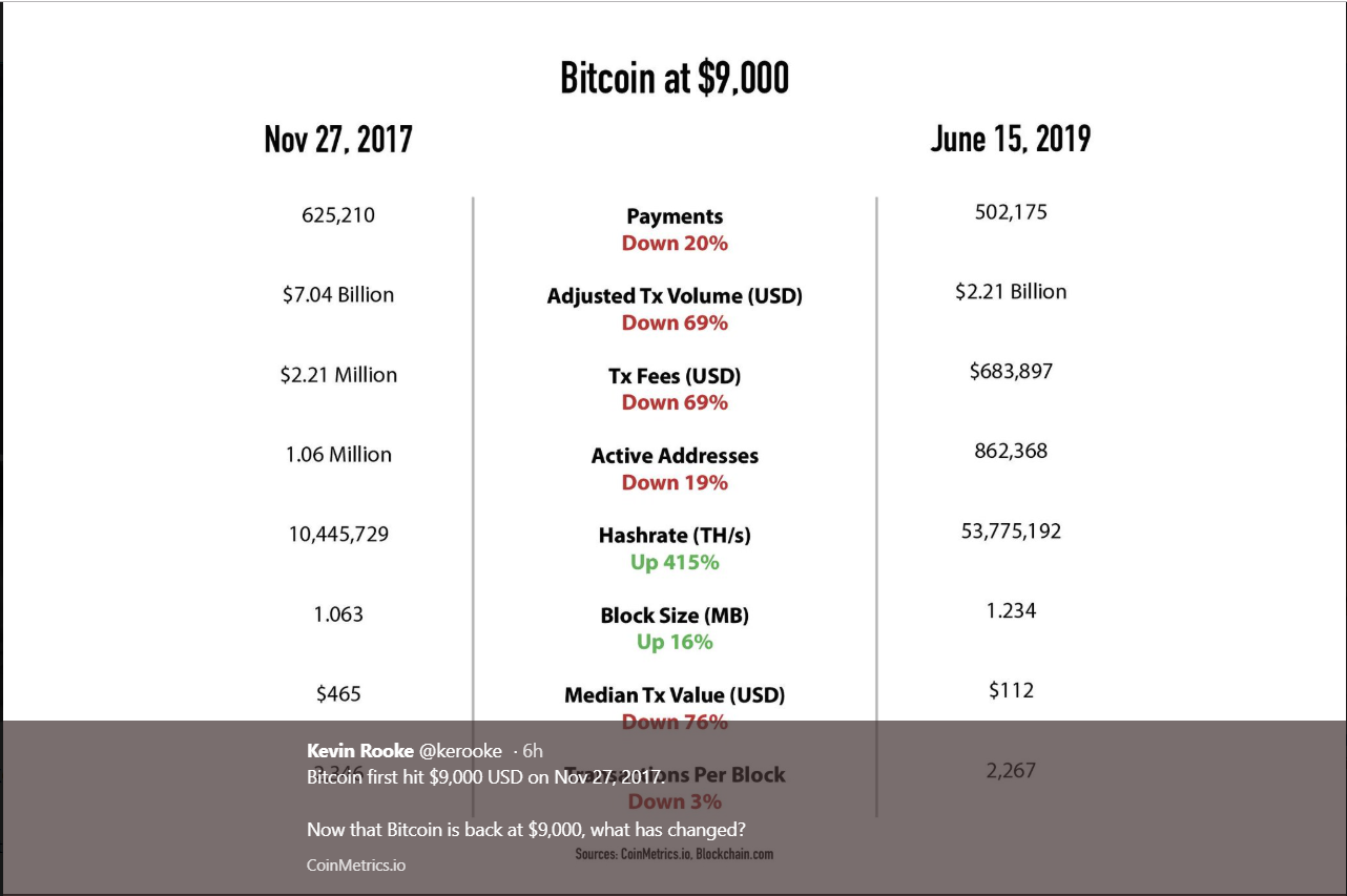 bitcoin at $9k