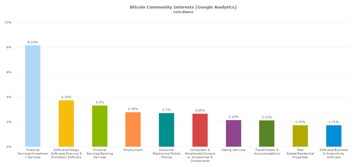 Coindance Bitcoin demographics interests
