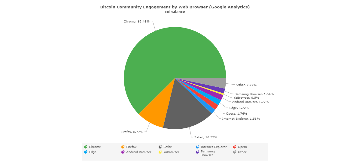 coin-dance-demographics-web-browser