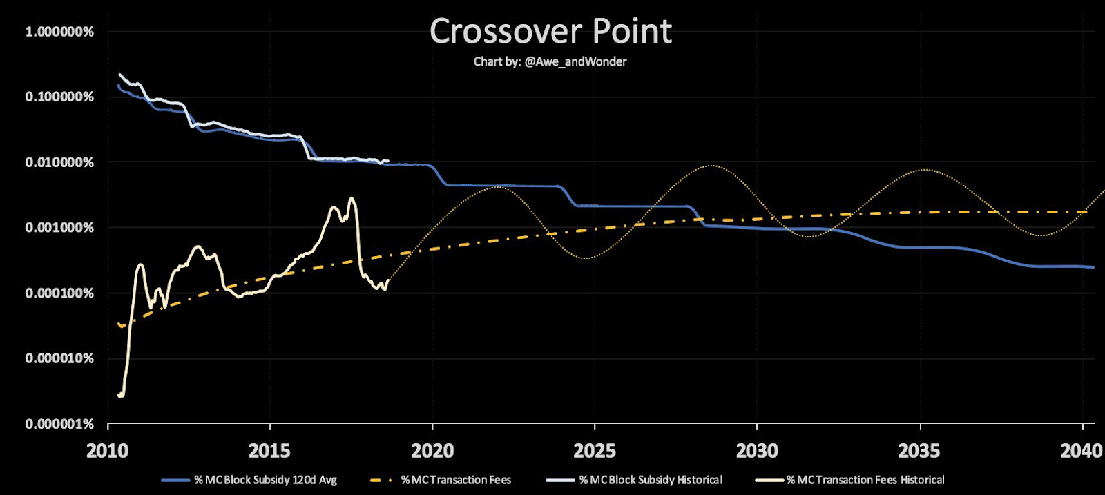 crossover point, what happens when all the bitcoins have been mined