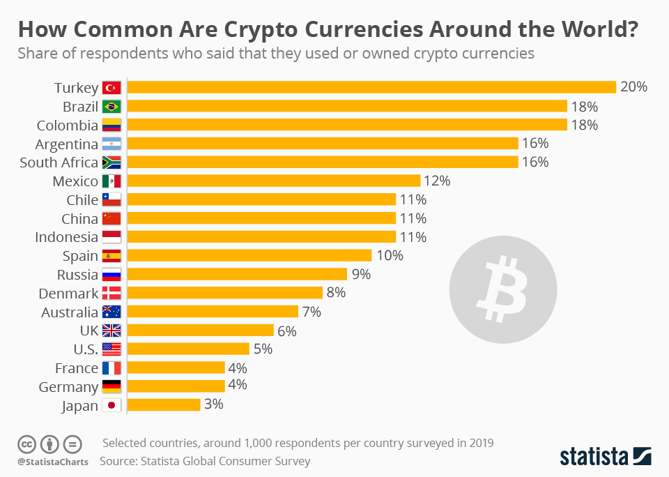 Percent of population cryptocurrency