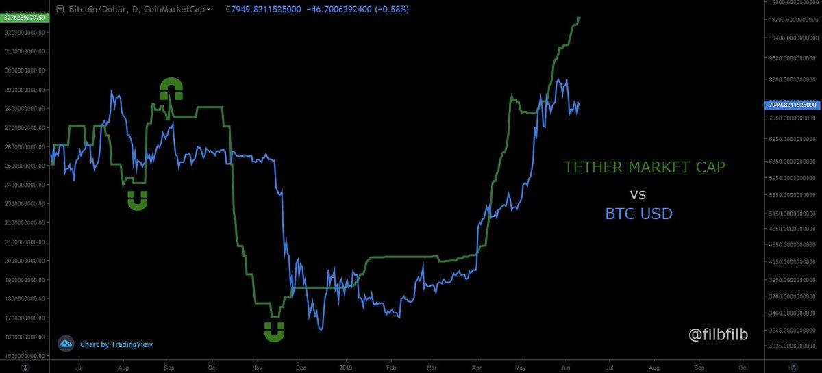 tether bitcoin relationship bitcoin sicher trader