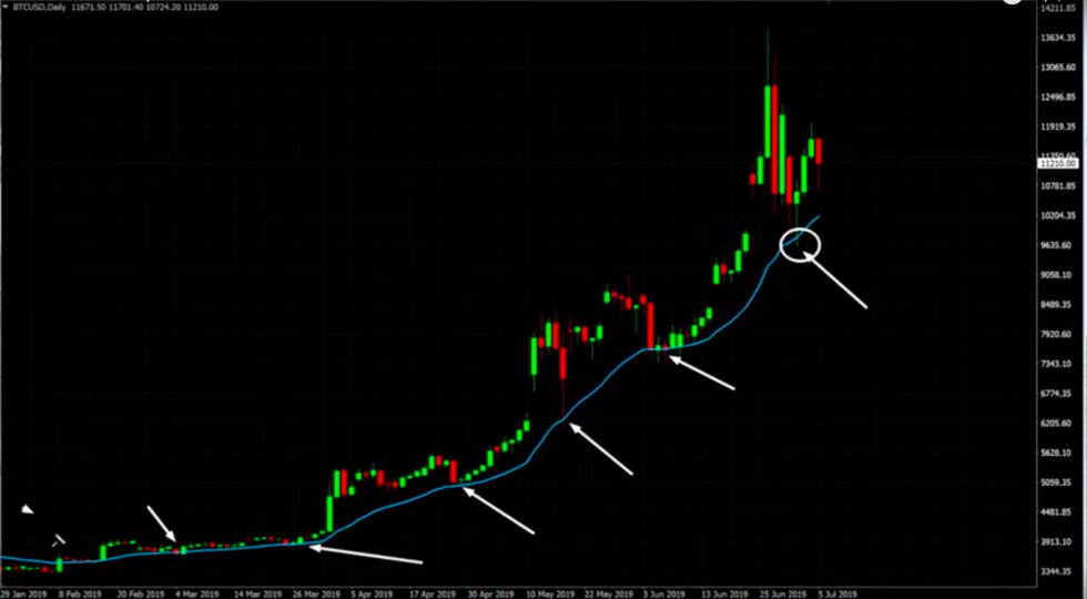 Bitcoin price-USD daily chart from Alessio Rasrani's YouTube channel