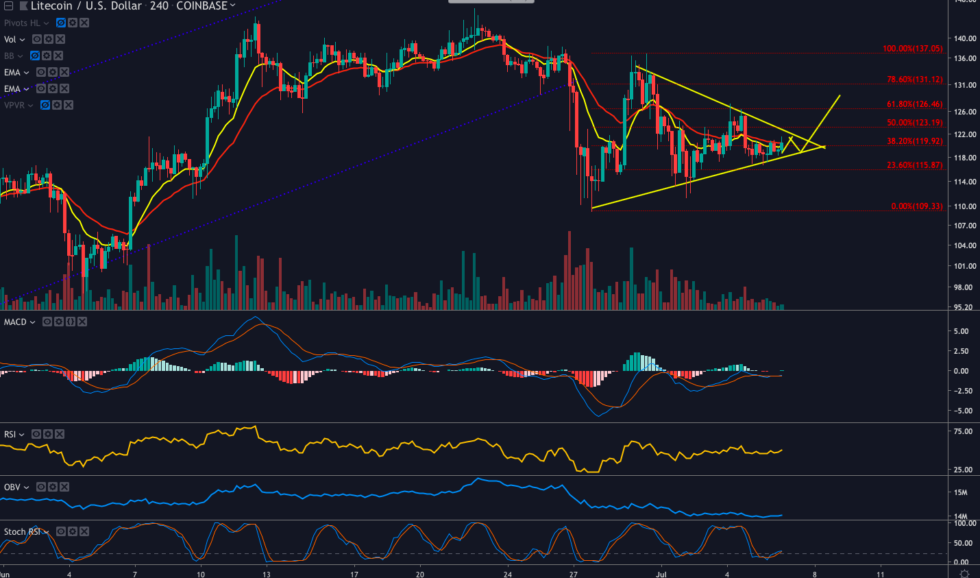 Litecoin Price Analysis: LTC Tightens Up as Halving Approaches