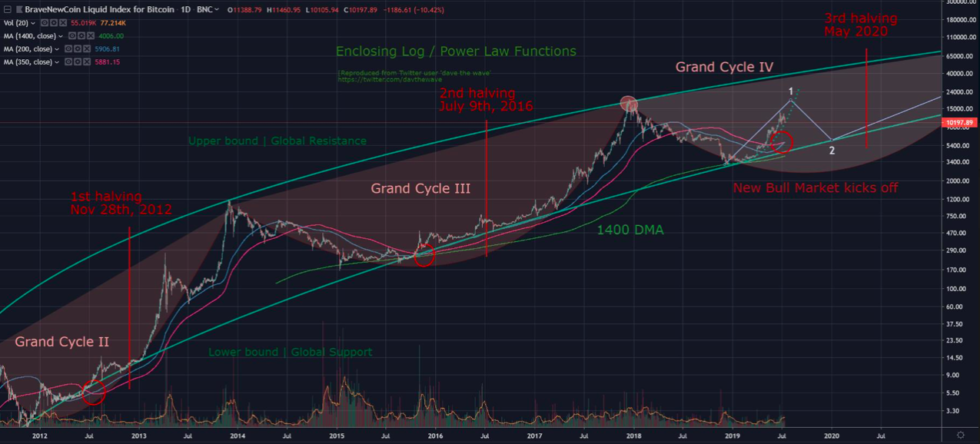 bitcoin price bullish log chart