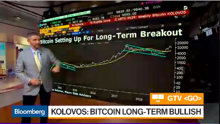 John Kolovos: Bitcoin Has A Bullish Outlook In Long Term