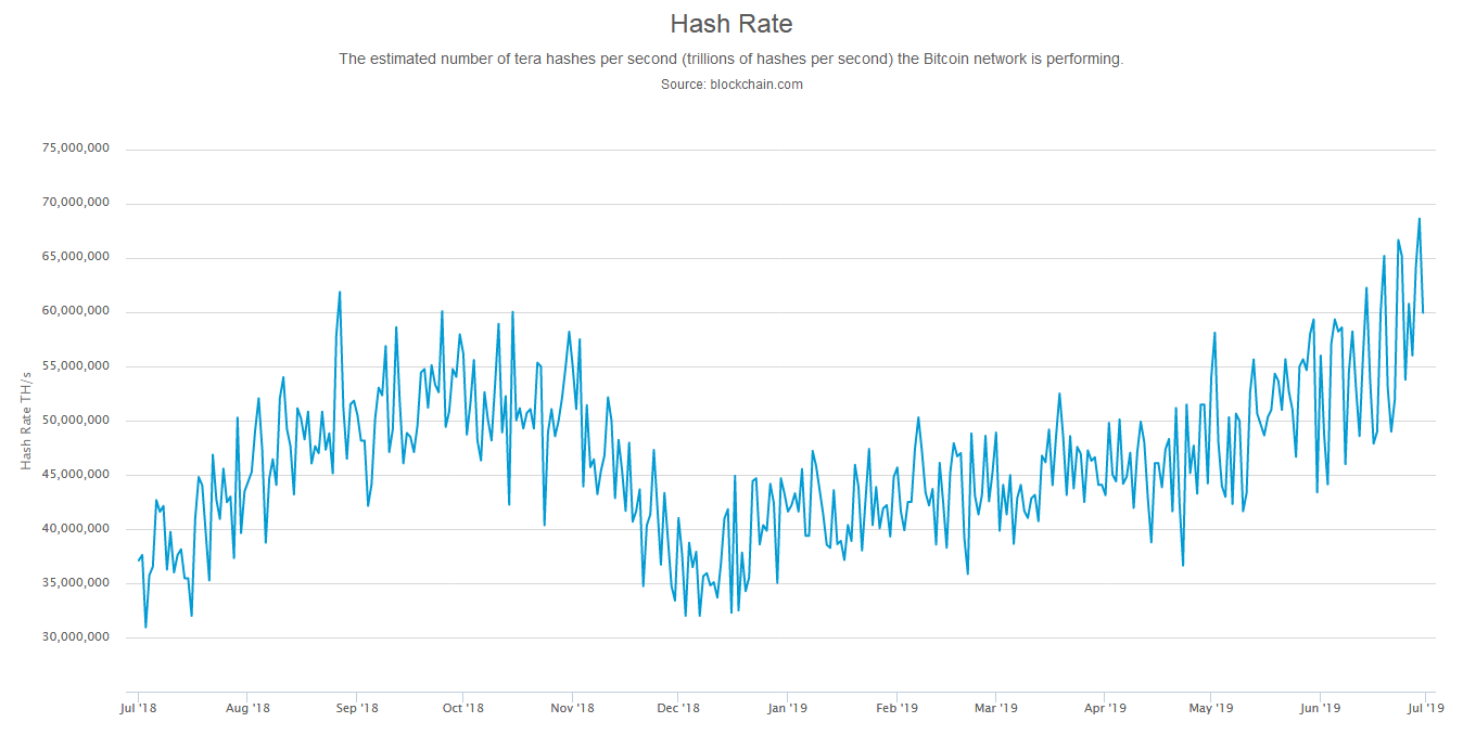 Bitcoin Hash Rate ATH