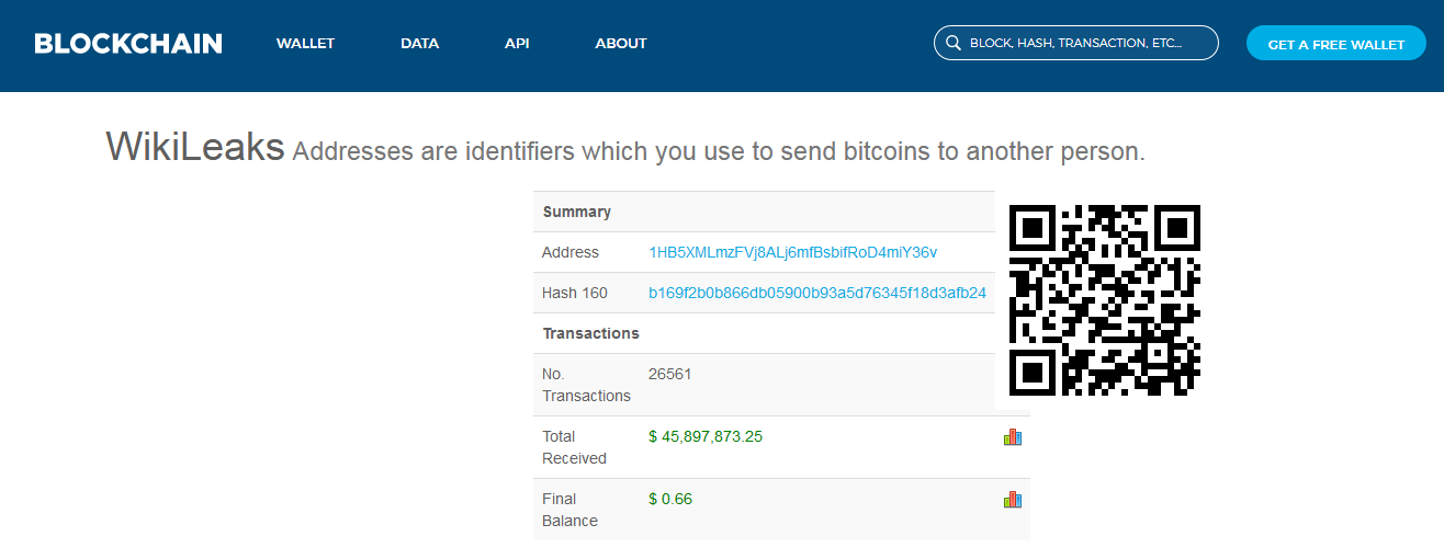 WikiLeaks Bitcoin Dirección