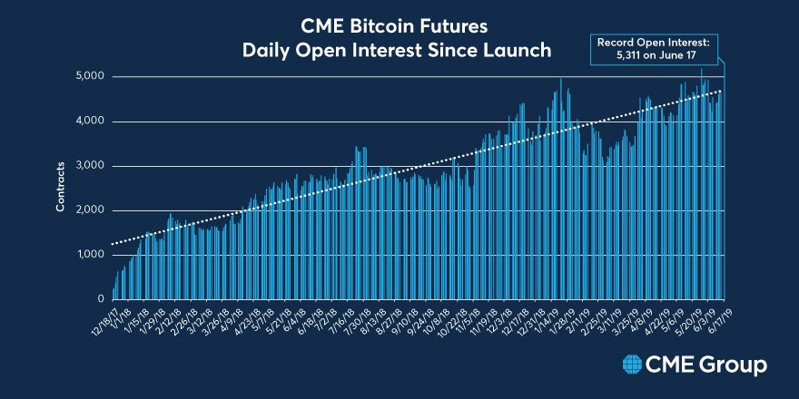 Rising CME BTC Futures Volume point to increased Institutional Bitcoin investment