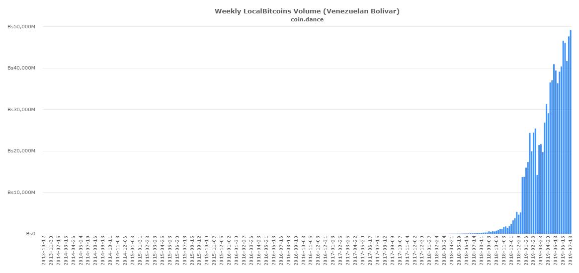 coin-dance-localbitcoins-VES-volume