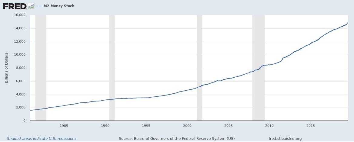 Ripple XRP Fed USD