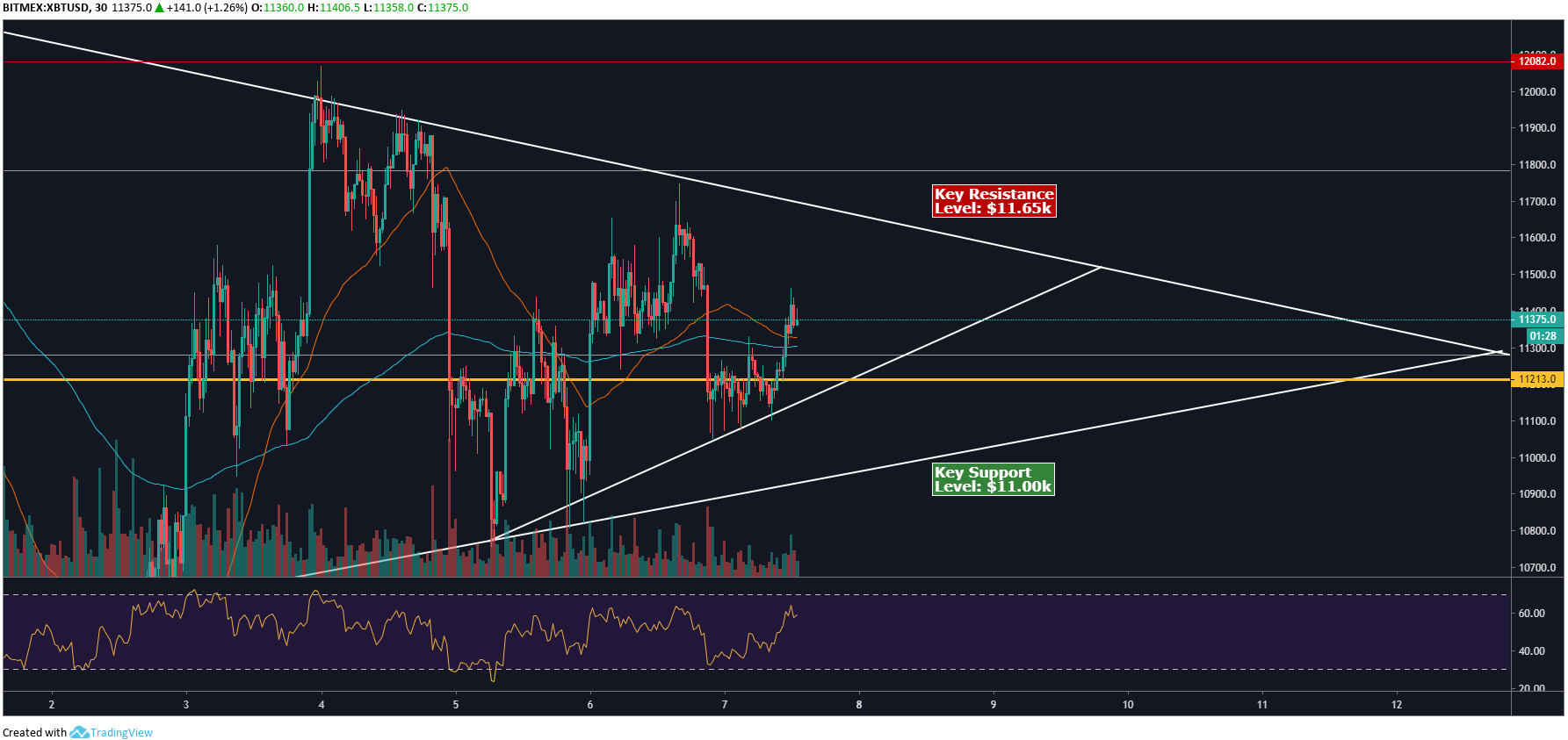 BTC 30min analysis