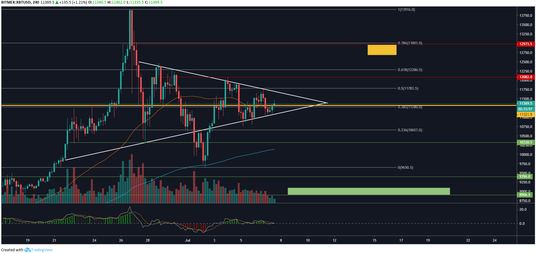 BTC 4hour analysis