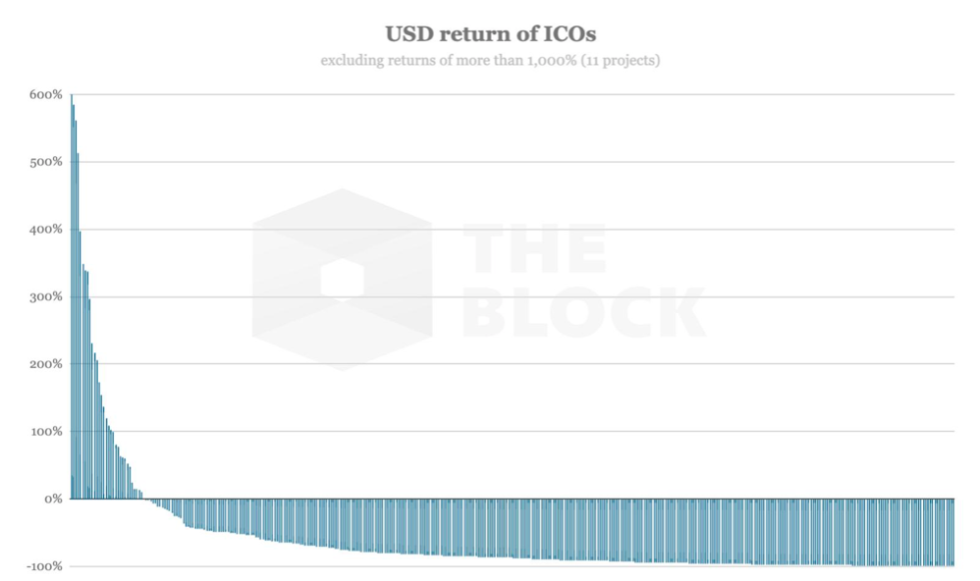 USD return of ICOs