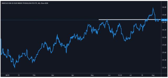 Invesco DB US Dollar Index Bullish Fund - Trading View