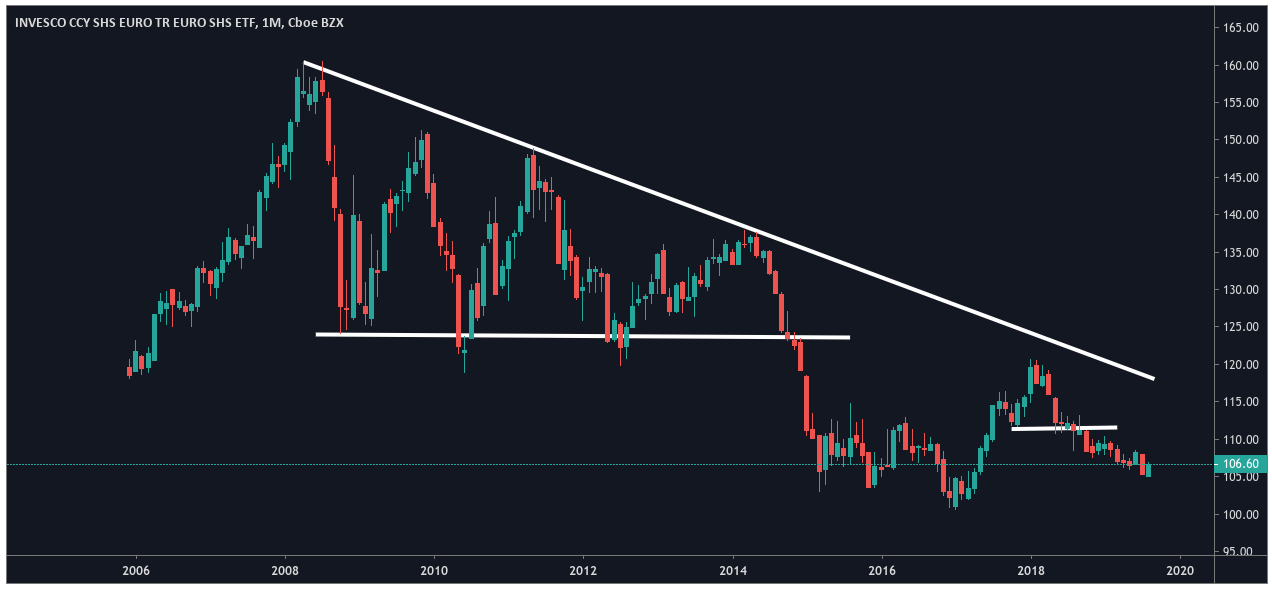 Invesco CurrencyShares Euro Currency Trust - TradingViewInvesco CurrencyShares Euro Currency Trust - TradingView