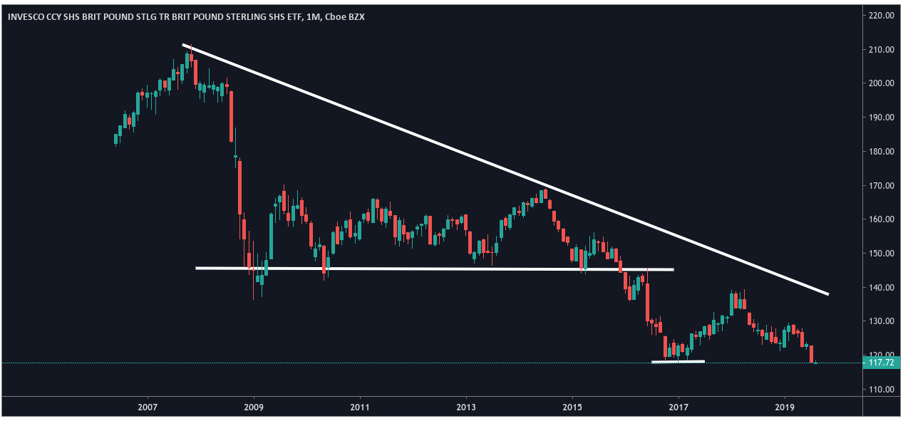 Invesco CurrencyShares British Pound Sterling Trust - Trading View