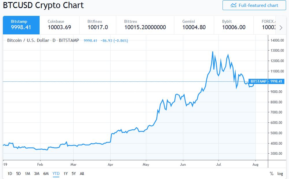 bitcoin above $10,000