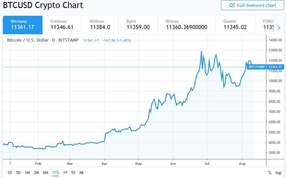 Screenshot    BTCUSD &#x; Bitcoin Chart and Price &#x; TradingView