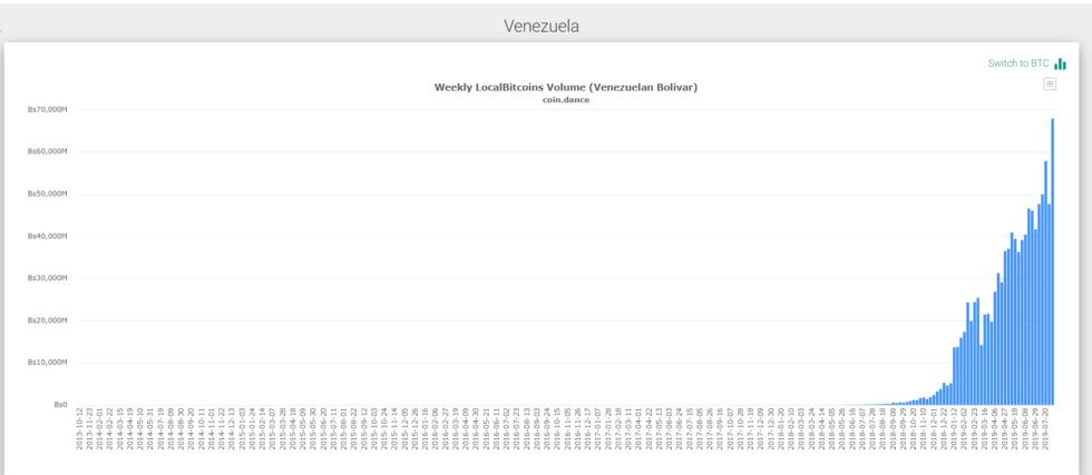 VENEZUELA BITCOIN TRADING ALCANZA NUEVOS MÁXIMOS EN MEDIO DEL EMBARGO DE EE. UU.