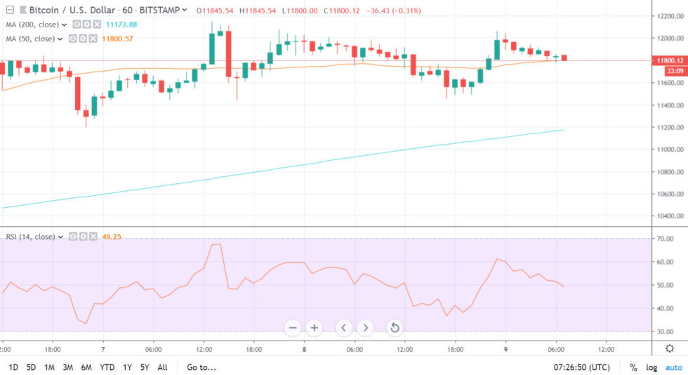 Bitcoin Price On Track To Make Highest Weekly Close of 2019