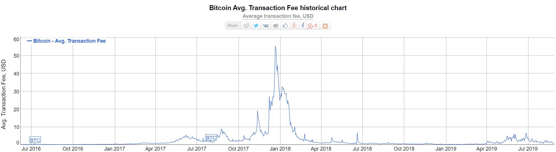 bitcoin frakcijos)