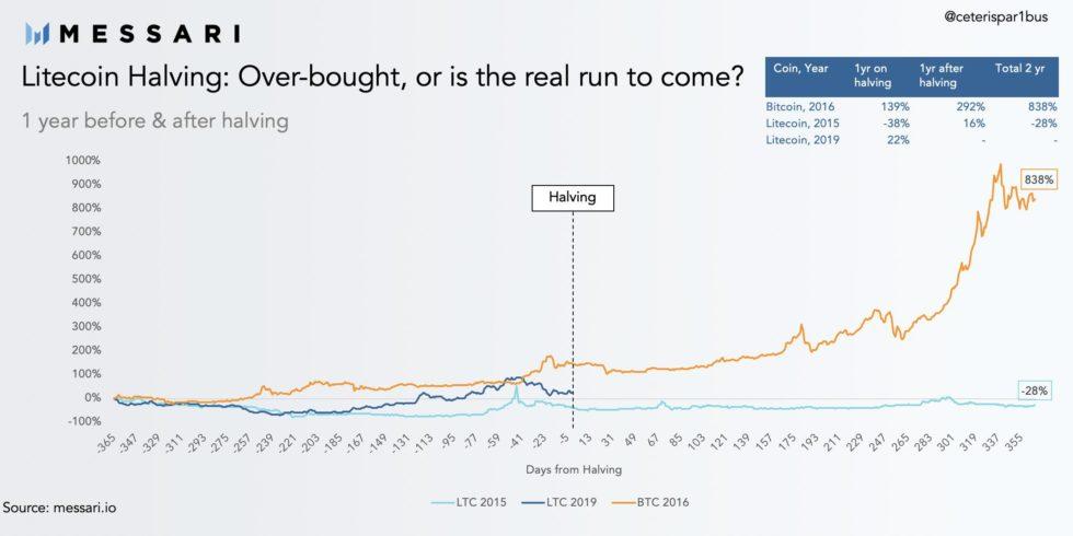 litecoin, bitcoin, halving