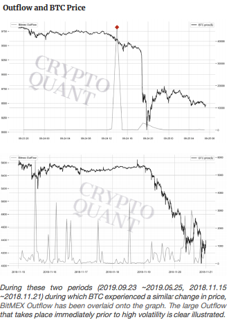 bitmex outflow and bitcoin btc price