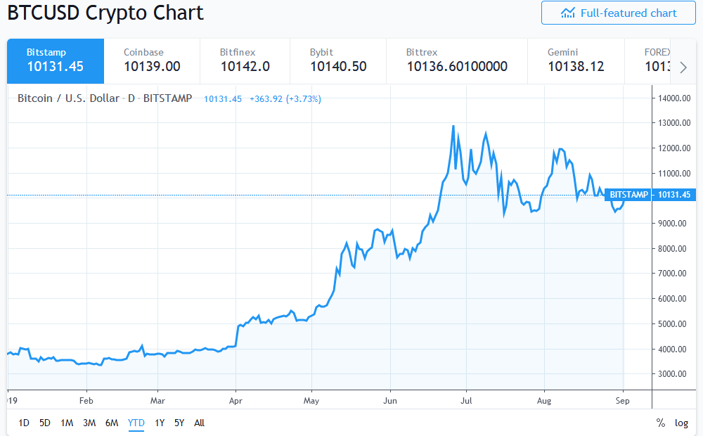 Bitcoin price above $10,000