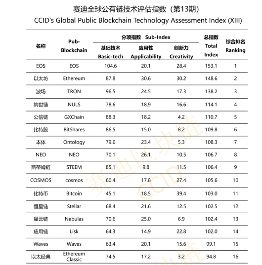 GXChain Ranked 5th on CCID