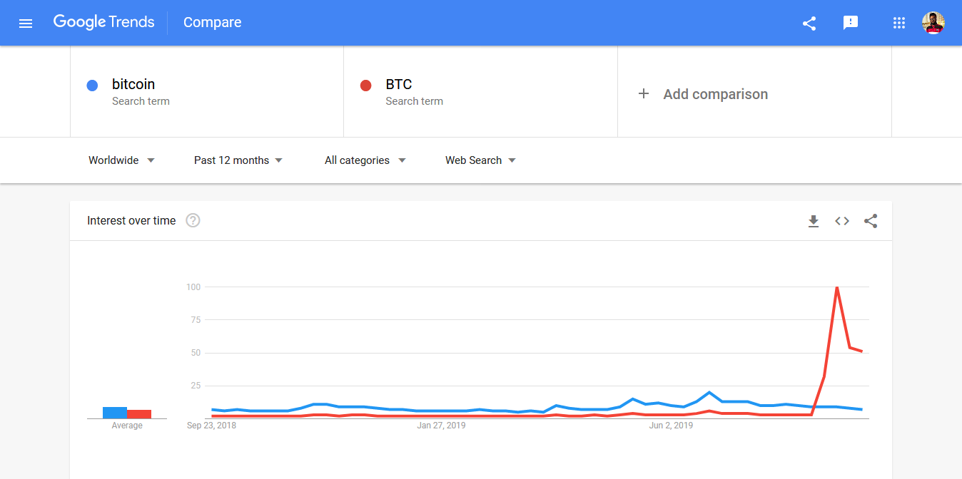 bitcoin and BTC interest