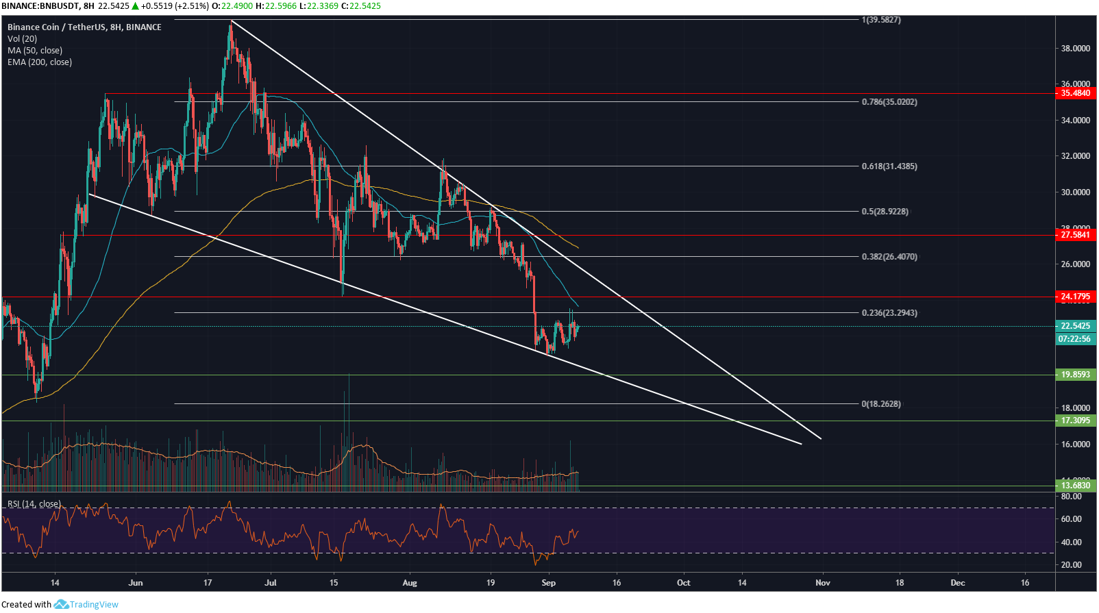 Binance Coin Price Analysis: BNB Could Attempt Reversal To