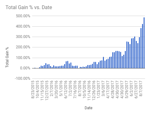 Total bitcoin (BTC) gains till date