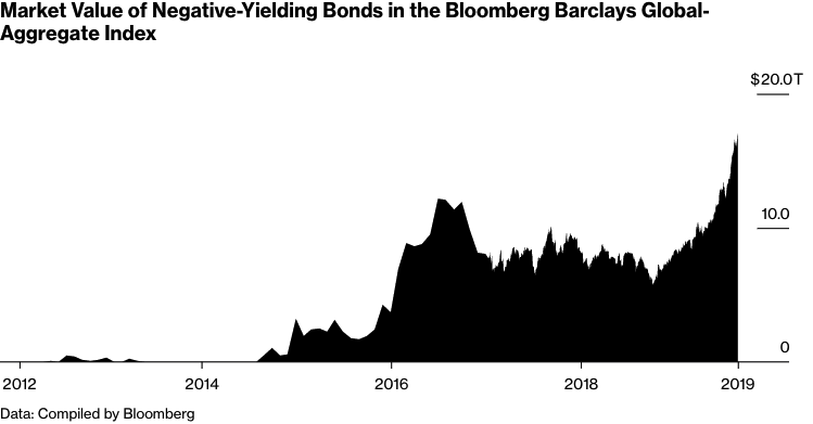 Market Value of Negative-Yielding Bonds in the Bloomberg Barclays Global-Aggregate Index
