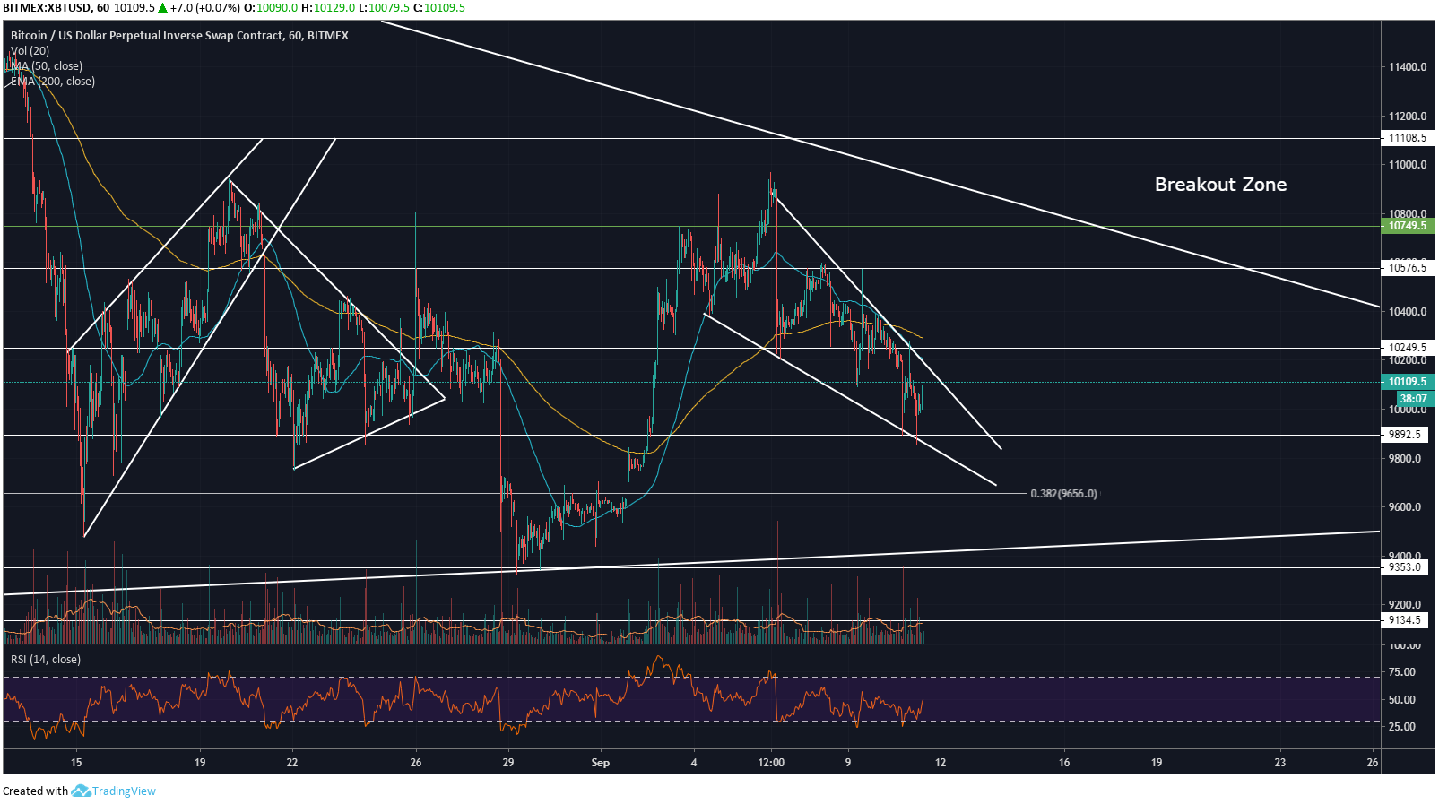 Bitcoin Price Analysis: Falling Wedge Spotted At ,000