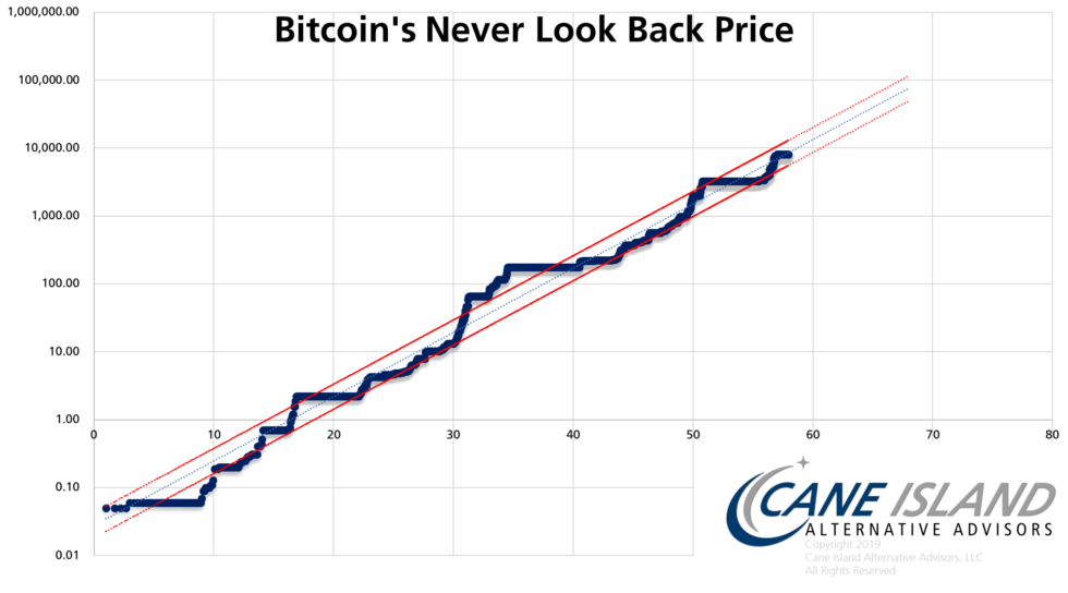 Bitcoin's 'Never ever Recall' Cost Assures Steady Long-Term Gains 1