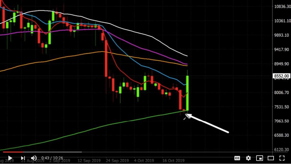 bitcoin price chart 200 SMA