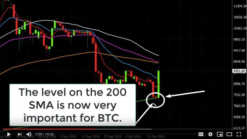 bitcoin price 200 SMA very important