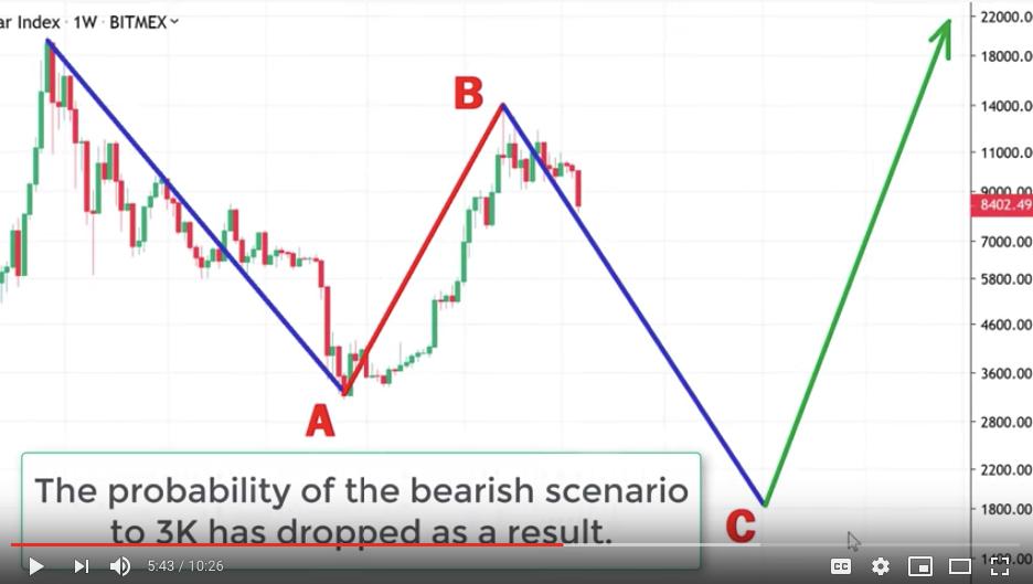 bearish bitcoin scenario